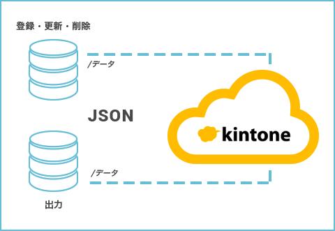 他システムとのデータ連携を可能にするAPI